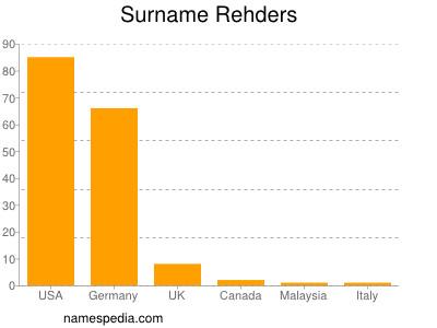 Surname Rehders