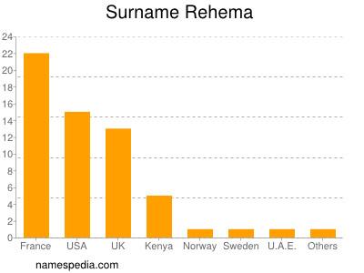 Surname Rehema