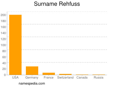 Surname Rehfuss