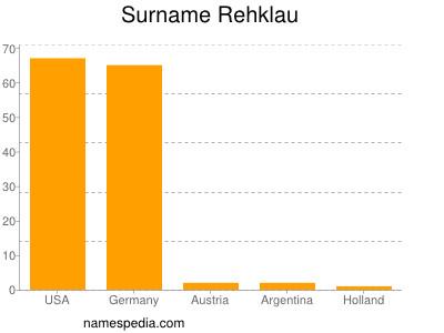 Surname Rehklau