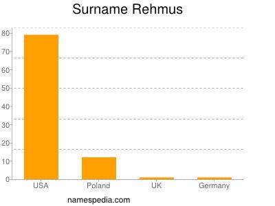 Surname Rehmus
