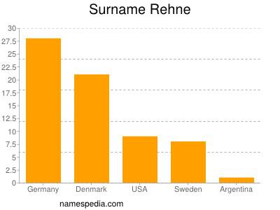 Surname Rehne