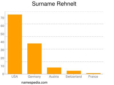 Surname Rehnelt