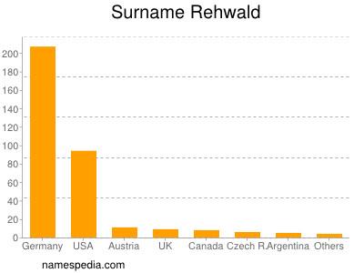 Surname Rehwald