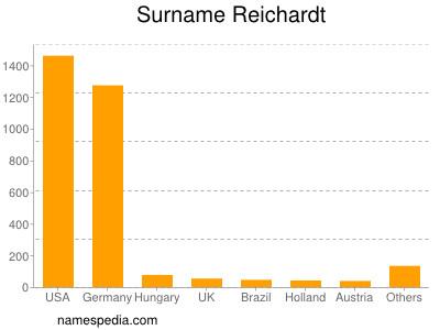 Surname Reichardt