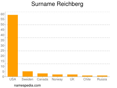 Surname Reichberg