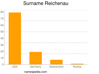 Surname Reichenau