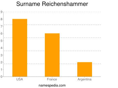 Surname Reichenshammer