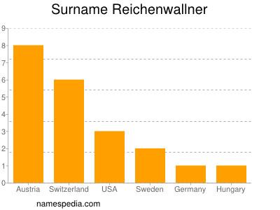 Surname Reichenwallner