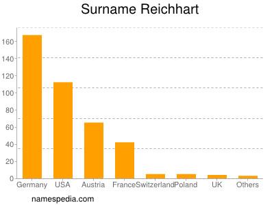 Surname Reichhart
