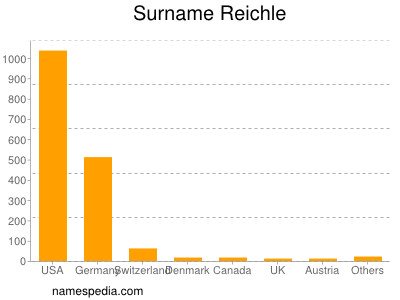 Surname Reichle