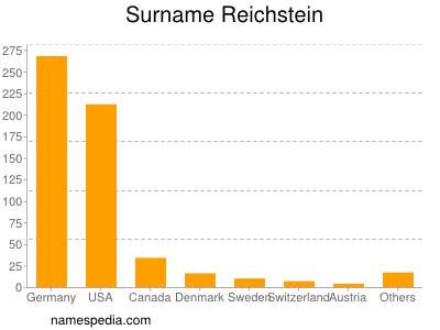 Surname Reichstein
