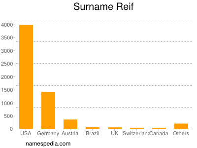 Surname Reif