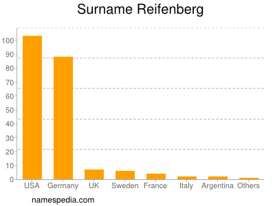 Surname Reifenberg