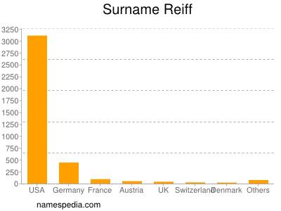 Surname Reiff