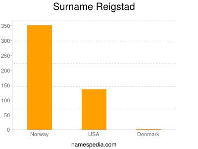 Surname Reigstad