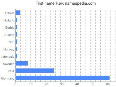 Given name Reik