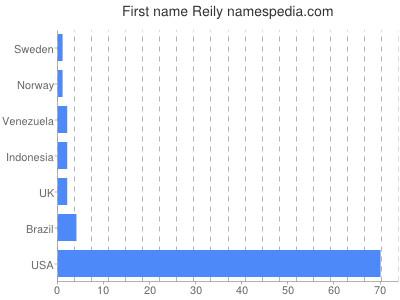 Given name Reily