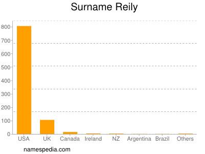 Surname Reily