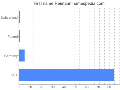 Given name Reimann