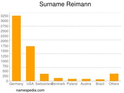 Surname Reimann