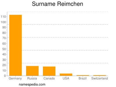Surname Reimchen