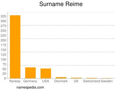 Surname Reime