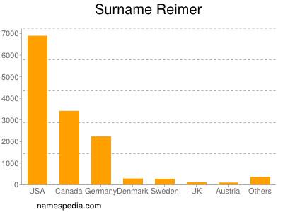 Surname Reimer