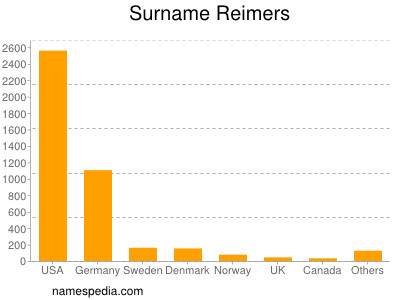 Surname Reimers