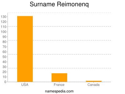 Surname Reimonenq