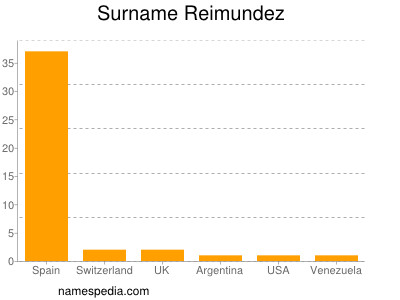 Surname Reimundez