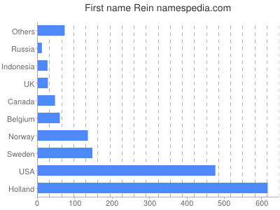 Given name Rein