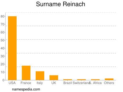 Surname Reinach