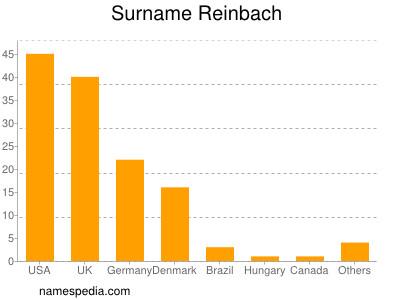 Surname Reinbach