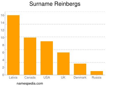 Surname Reinbergs