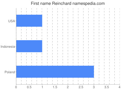 Given name Reinchard
