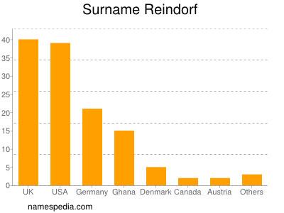 Surname Reindorf