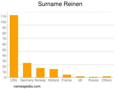 Surname Reinen