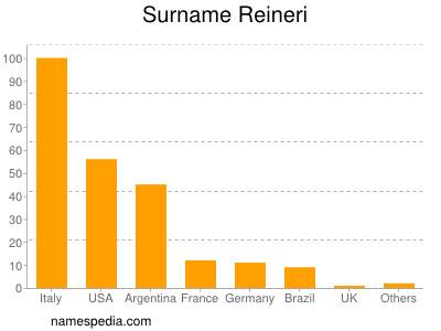 Surname Reineri