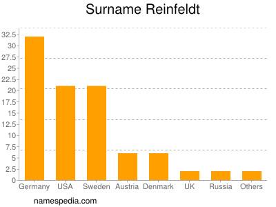 Surname Reinfeldt