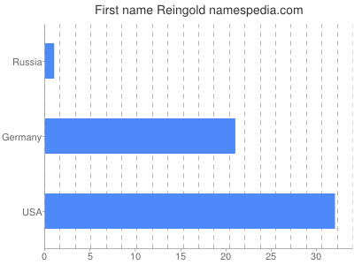Given name Reingold