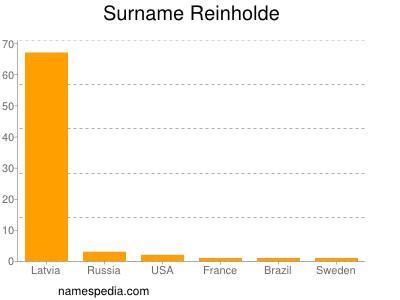 Surname Reinholde