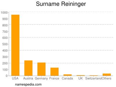 Surname Reininger