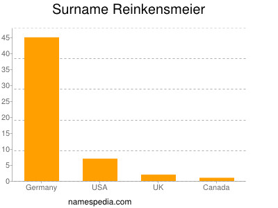 Surname Reinkensmeier