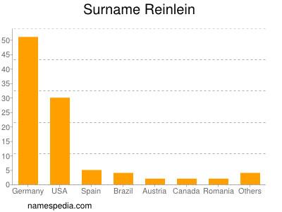 Surname Reinlein
