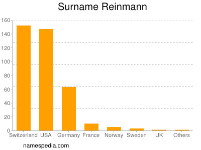 Surname Reinmann