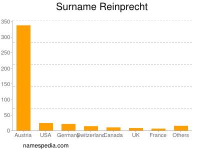 Surname Reinprecht