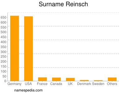 Surname Reinsch