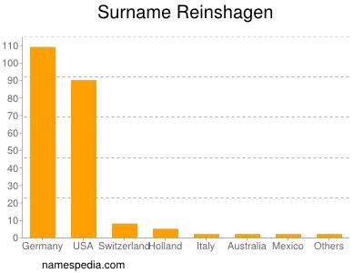 Surname Reinshagen