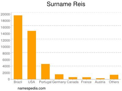 Surname Reis